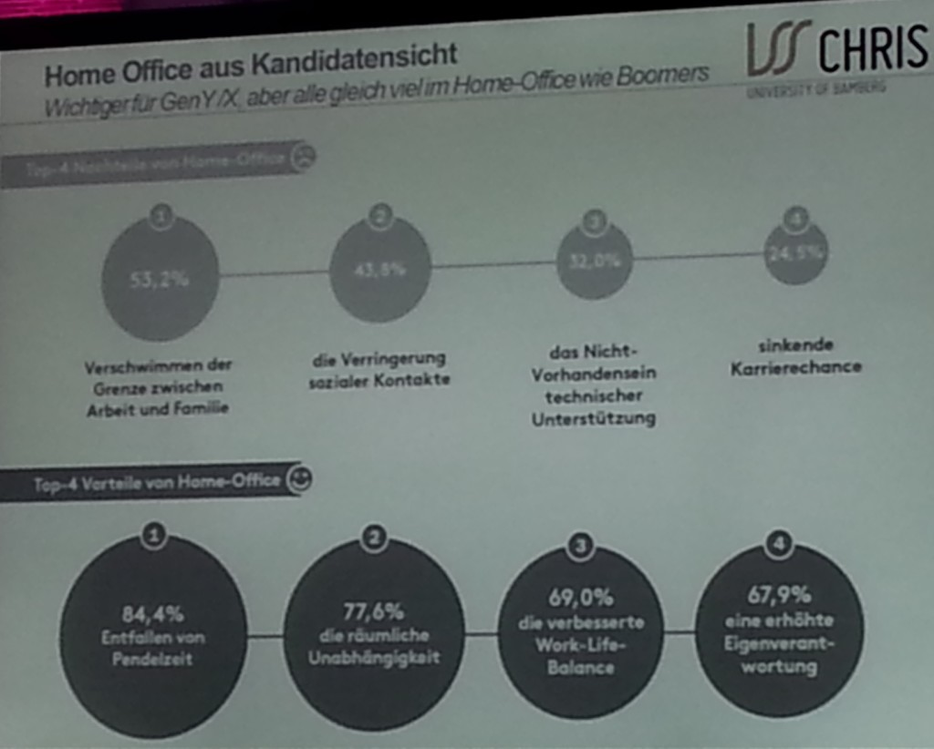 Homeoffice aus Kandidatensicht - CHRIS Studie