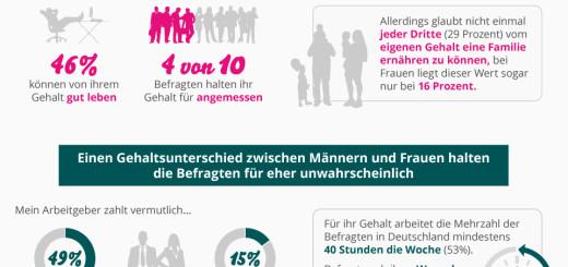 Infografik - Kompass Neue Arbeitswelt 2015 - Quelle Xing